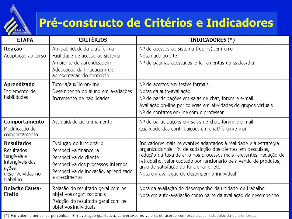 Pré-constructo de Critérios e Indicadores