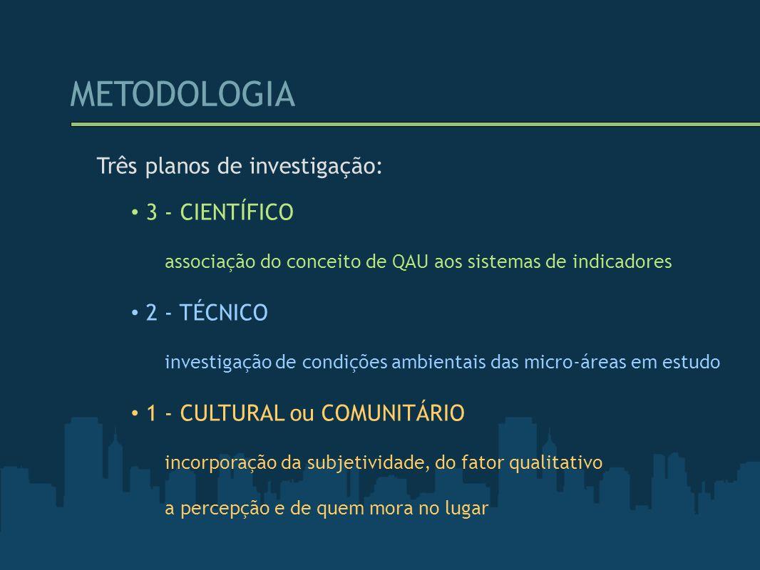 METODOLOGIA Três planos de investigação: 3 - CIENTÍFICO 2 - TÉCNICO