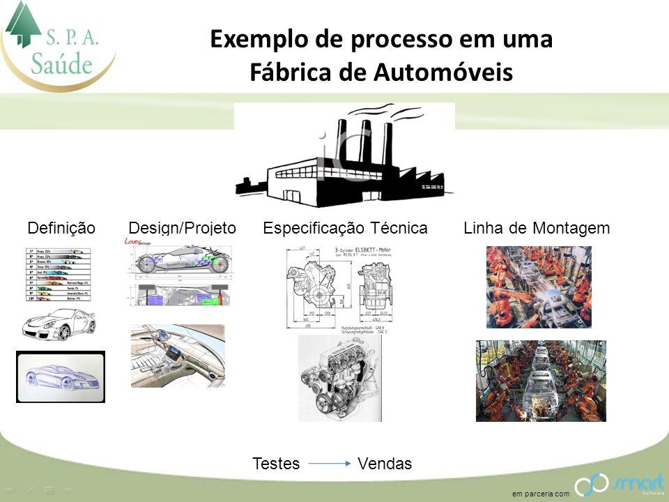 Exemplo de processo em uma Fábrica de Automóveis