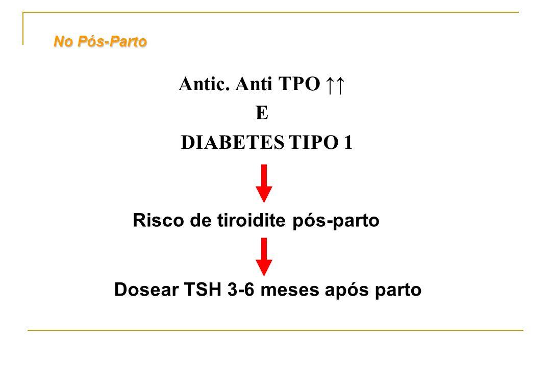 Risco de tiroidite pós-parto Dosear TSH 3-6 meses após parto