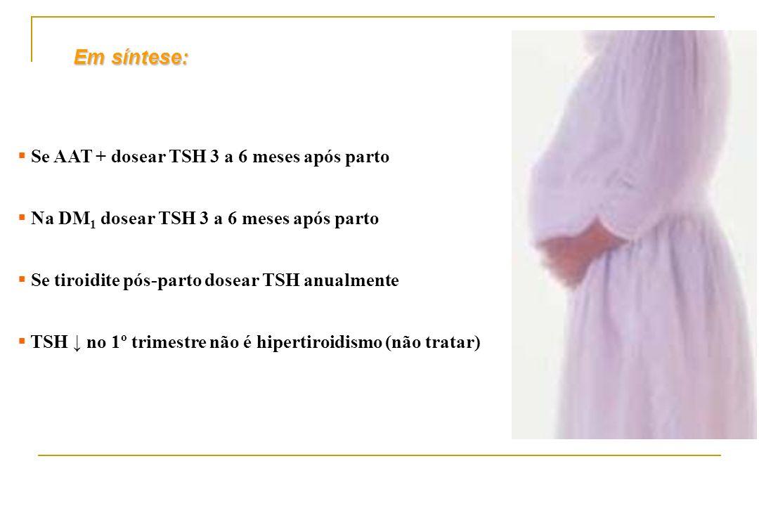 Em síntese: Se AAT + dosear TSH 3 a 6 meses após parto