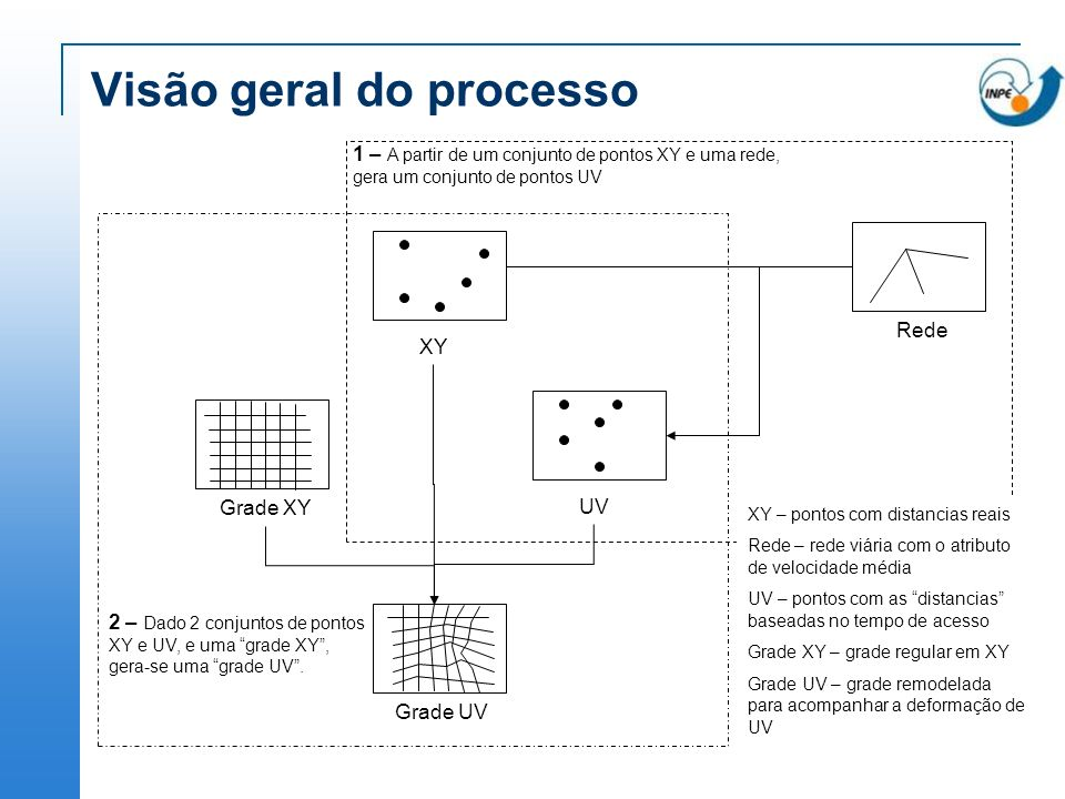 Visão geral do processo