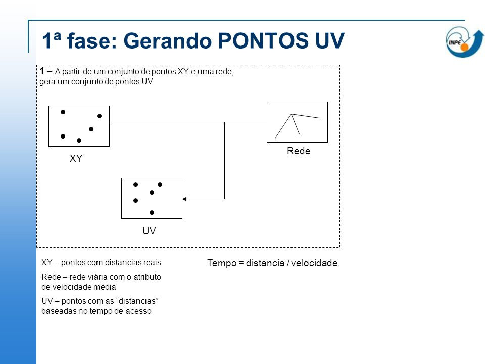 1ª fase: Gerando PONTOS UV