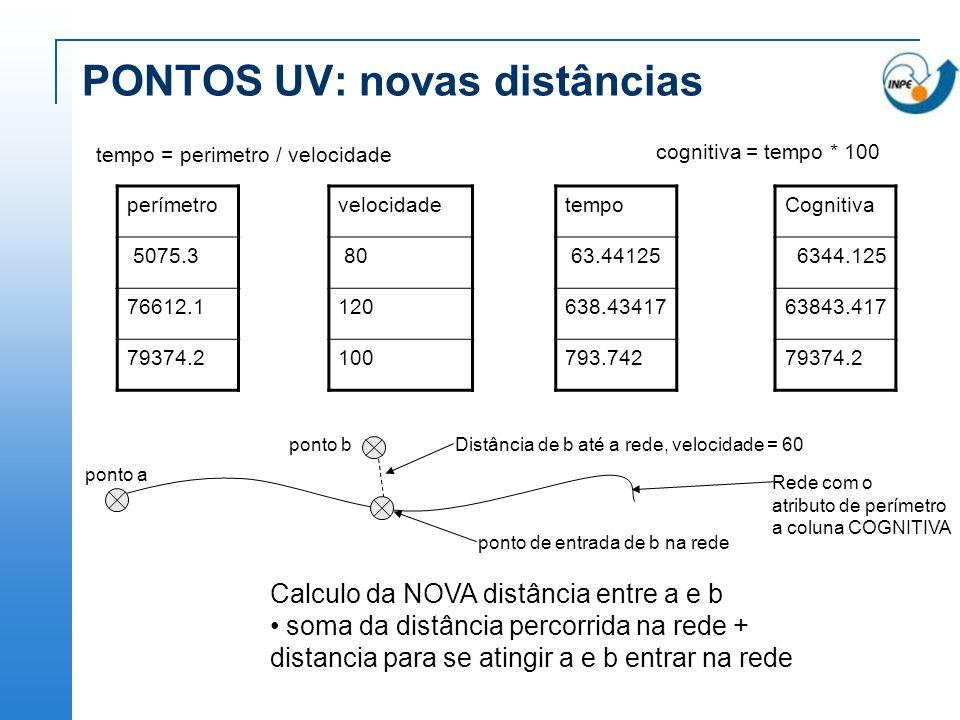 PONTOS UV: novas distâncias