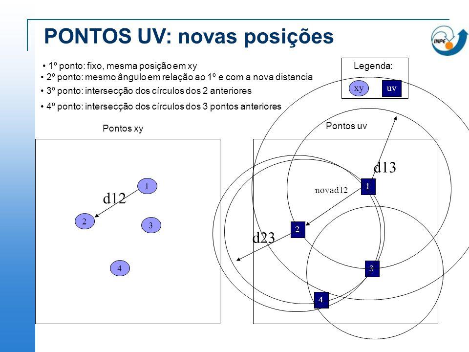 PONTOS UV: novas posições