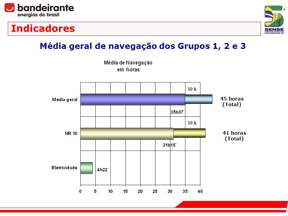 Média geral de navegação dos Grupos 1, 2 e 3