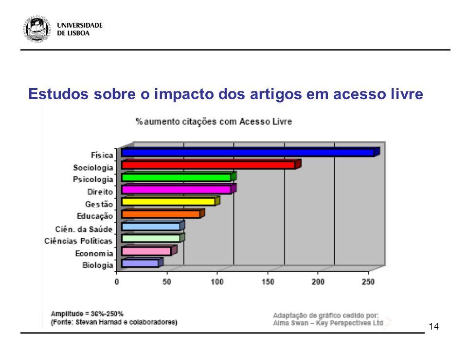 Estudos sobre o impacto dos artigos em acesso livre