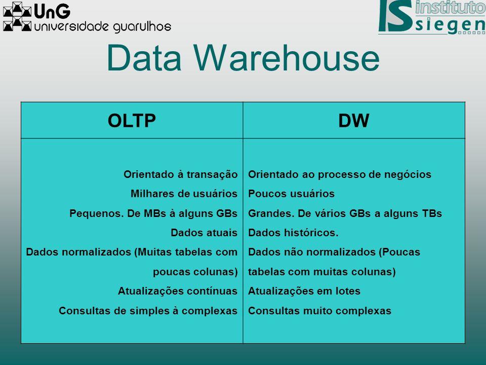 Data Warehouse OLTP DW Orientado à transação Milhares de usuários