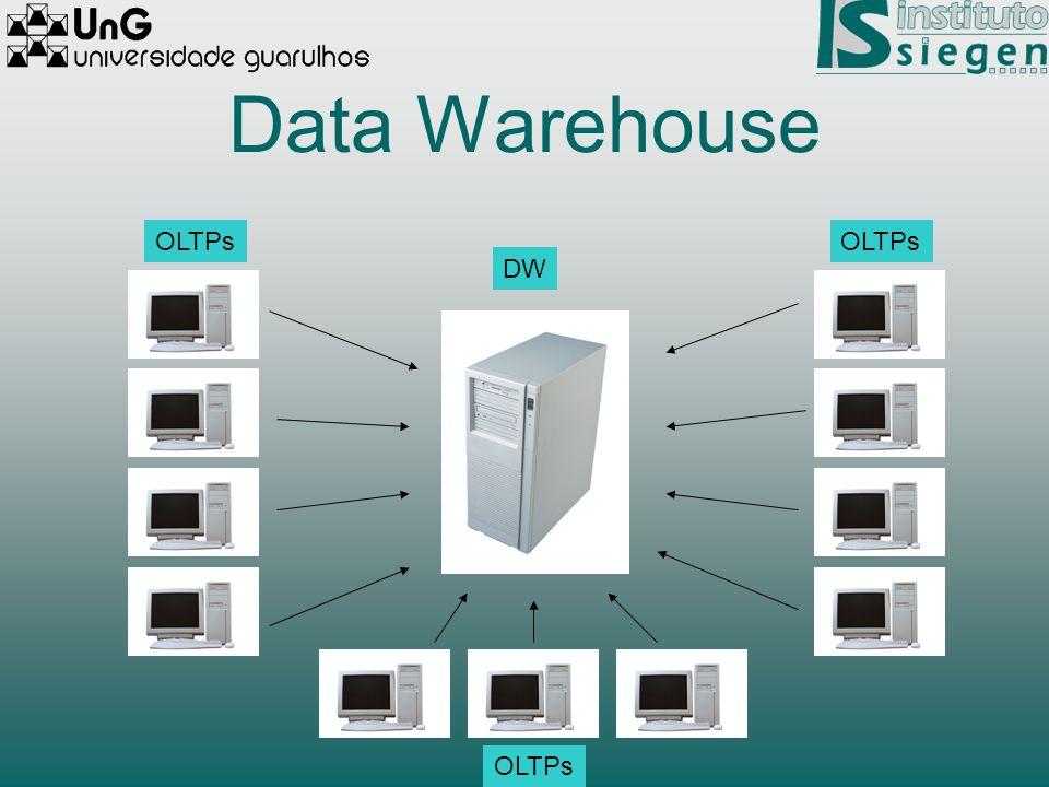 Data Warehouse OLTPs OLTPs DW OLTPs