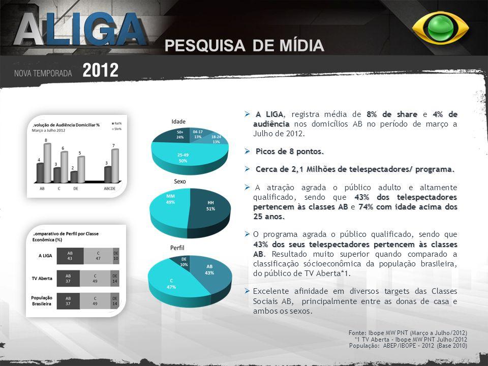 PESQUISA DE MÍDIA A LIGA, registra média de 8% de share e 4% de audiência nos domicílios AB no período de março a Julho de 2012.