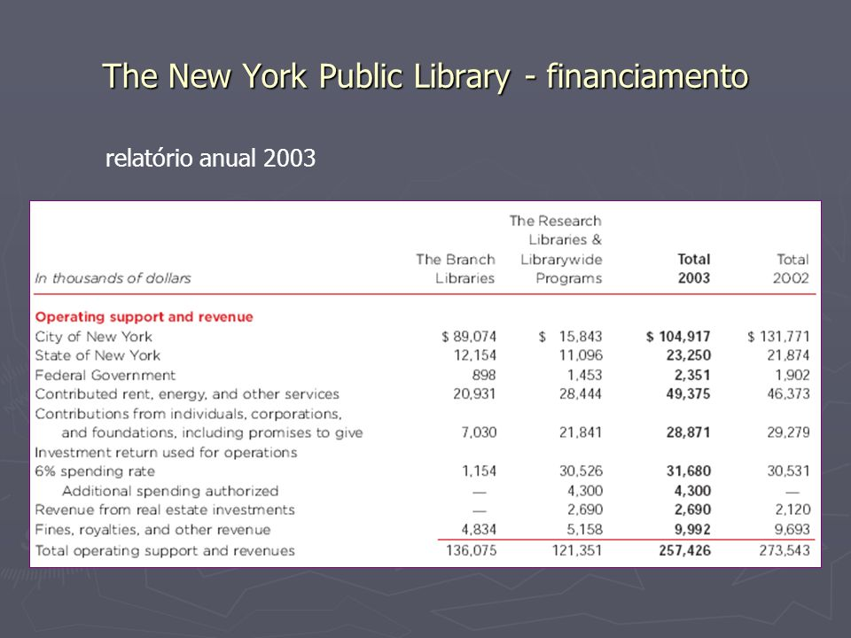 The New York Public Library - financiamento