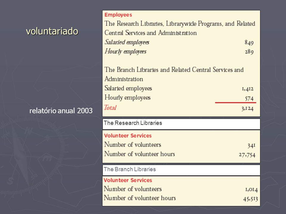 voluntariado relatório anual 2003 The Research Libraries