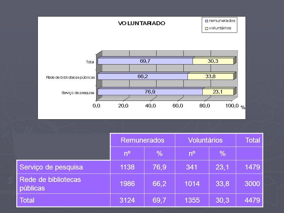 Remunerados Voluntários. Total. nº. % Serviço de pesquisa. 1138. 76,9. 341. 23,1. 1479.