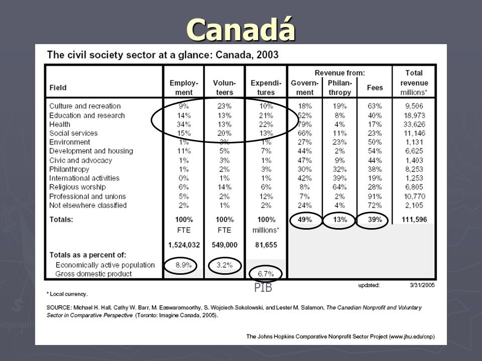 Canadá PIB