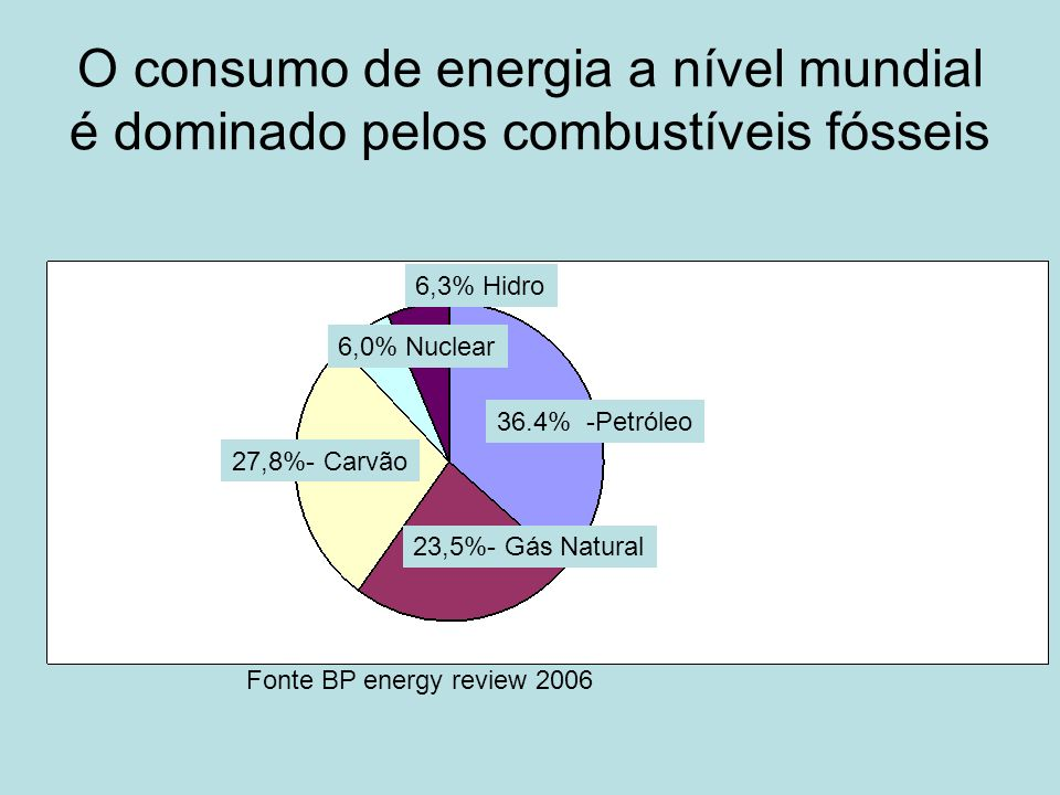 O consumo de energia a nível mundial é dominado pelos combustíveis fósseis