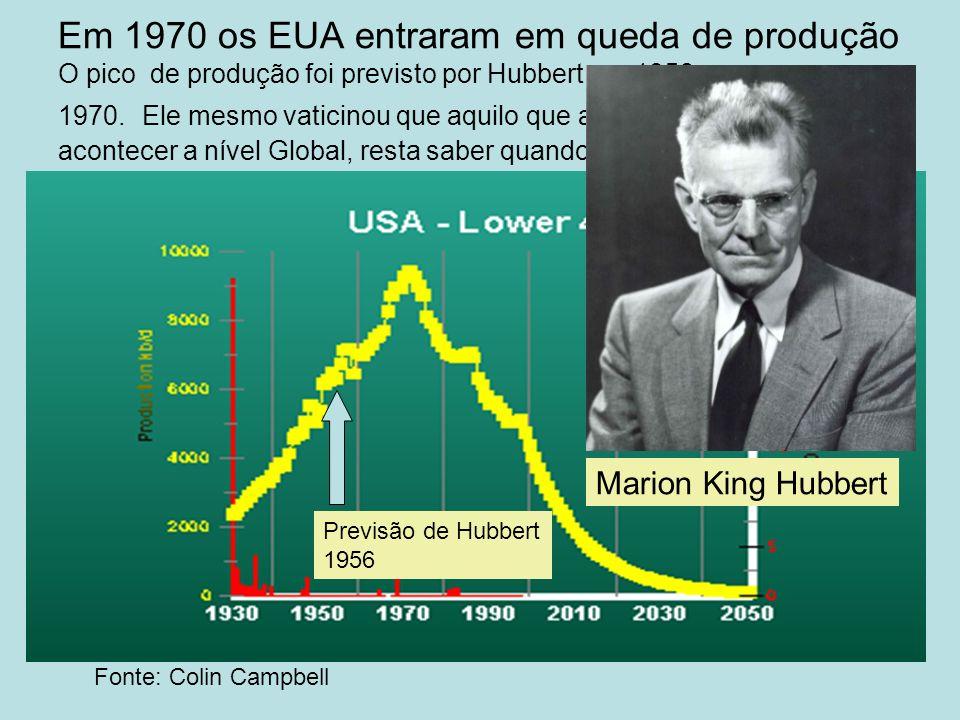 Em 1970 os EUA entraram em queda de produção O pico de produção foi previsto por Hubbert em 1956 e ocorreu em 1970. Ele mesmo vaticinou que aquilo que aconteceu nos EUA irá acontecer a nível Global, resta saber quando.