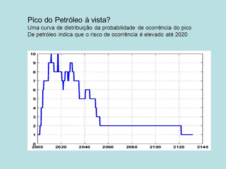 Pico do Petróleo à vista