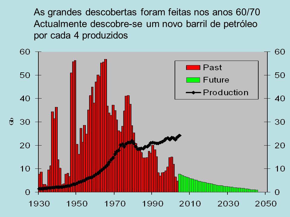 As grandes descobertas foram feitas nos anos 60/70