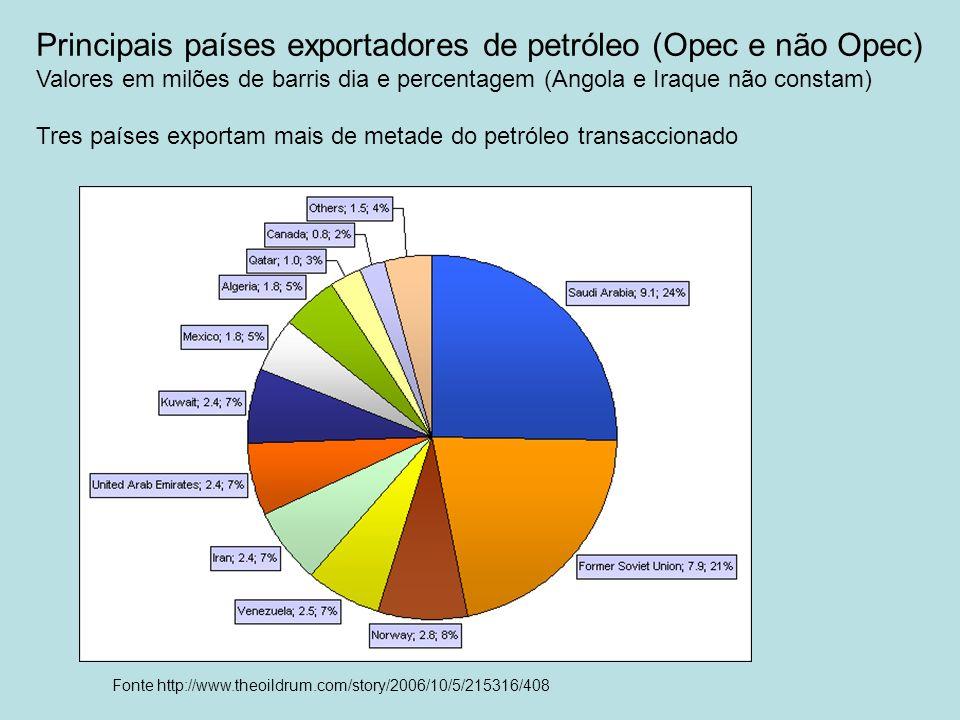 Principais países exportadores de petróleo (Opec e não Opec)