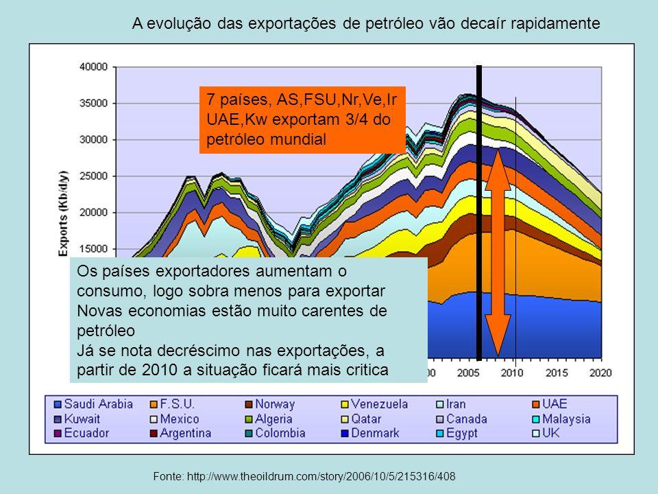 A evolução das exportações de petróleo vão decaír rapidamente