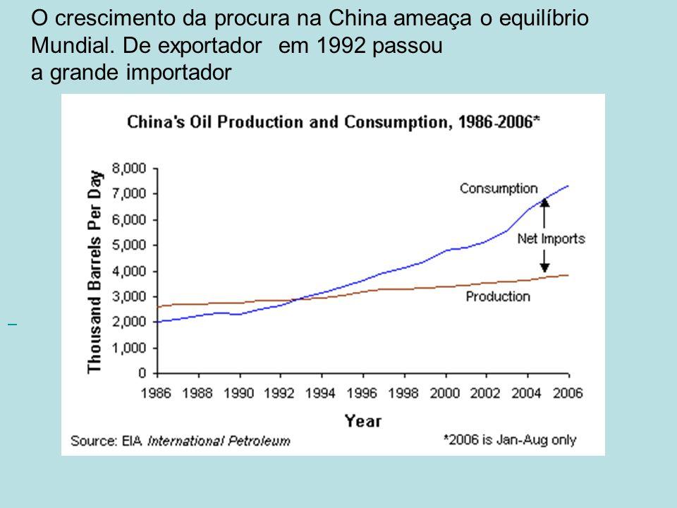 O crescimento da procura na China ameaça o equilíbrio