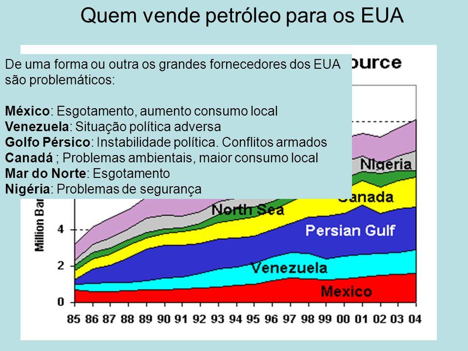 Quem vende petróleo para os EUA