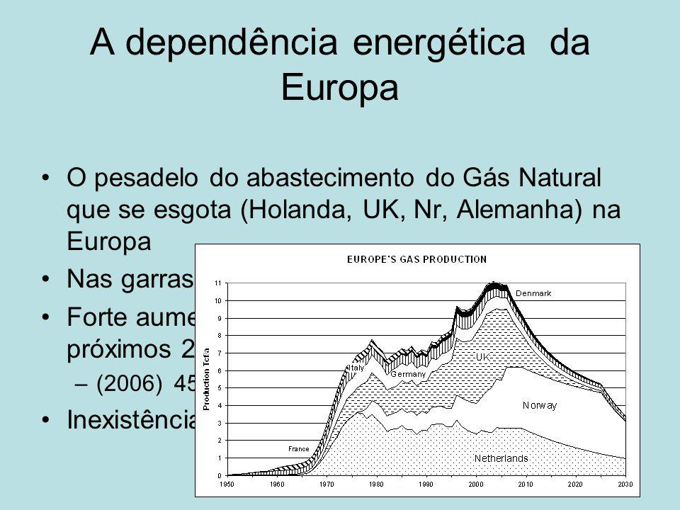 A dependência energética da Europa