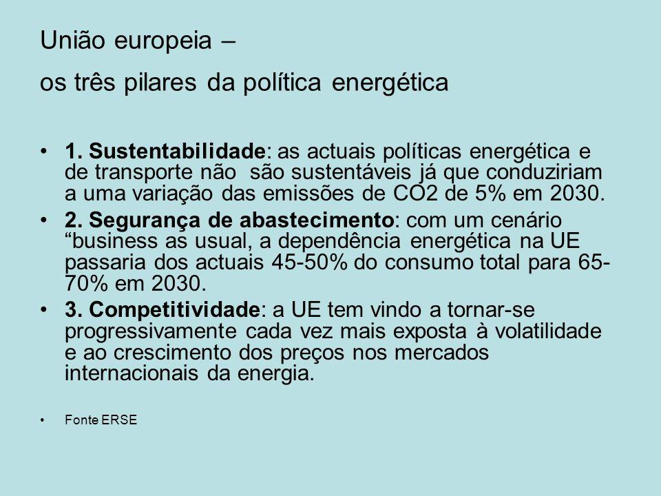 União europeia – os três pilares da política energética