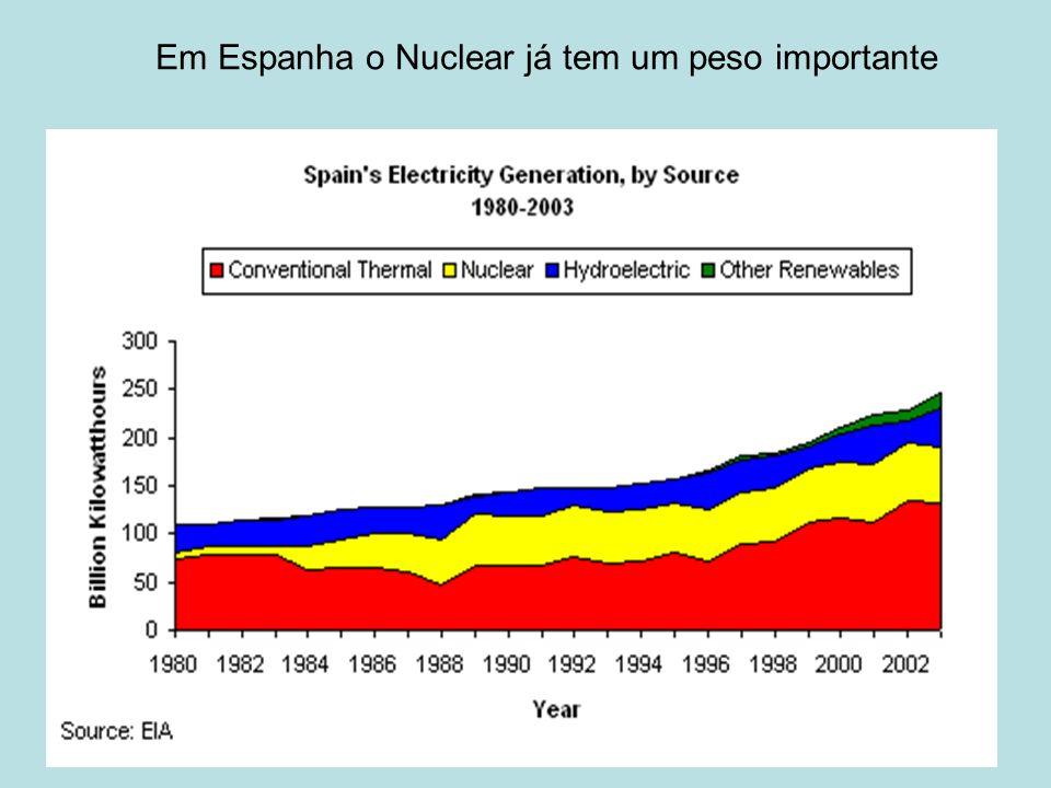 Em Espanha o Nuclear já tem um peso importante