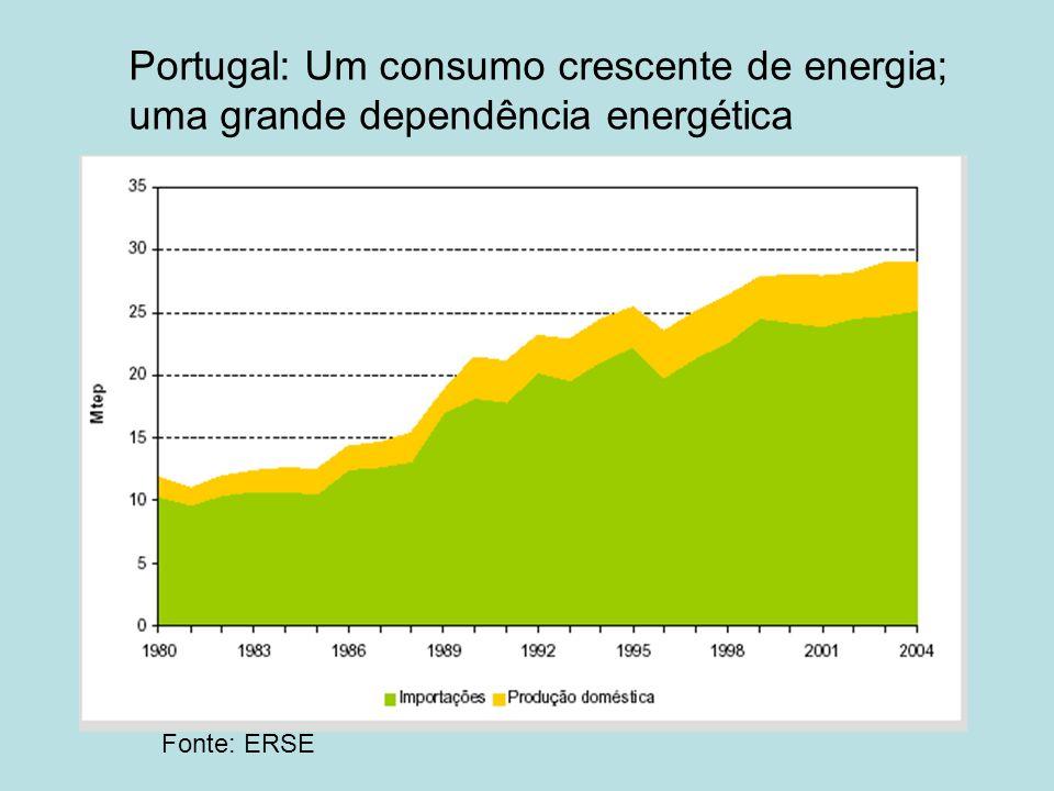 Portugal: Um consumo crescente de energia;