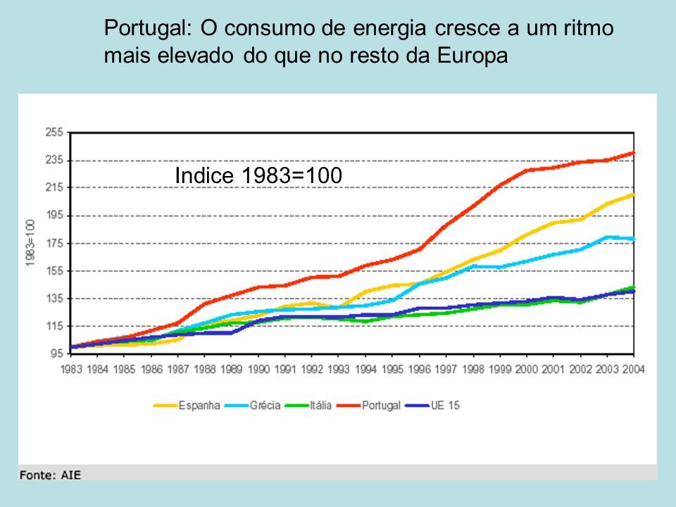 Portugal: O consumo de energia cresce a um ritmo