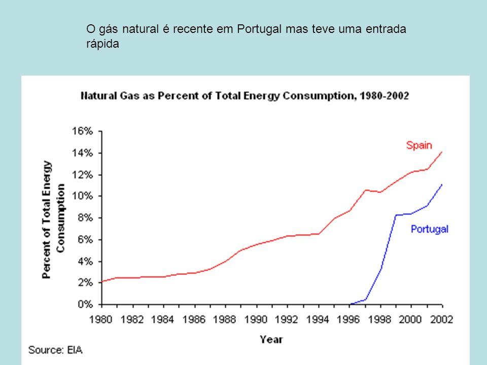 O gás natural é recente em Portugal mas teve uma entrada