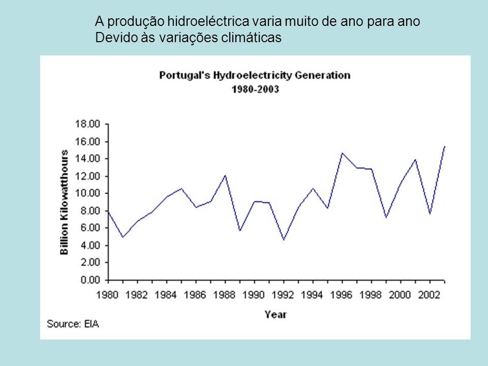 A produção hidroeléctrica varia muito de ano para ano