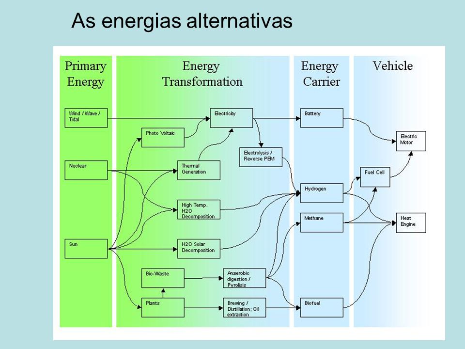 As energias alternativas