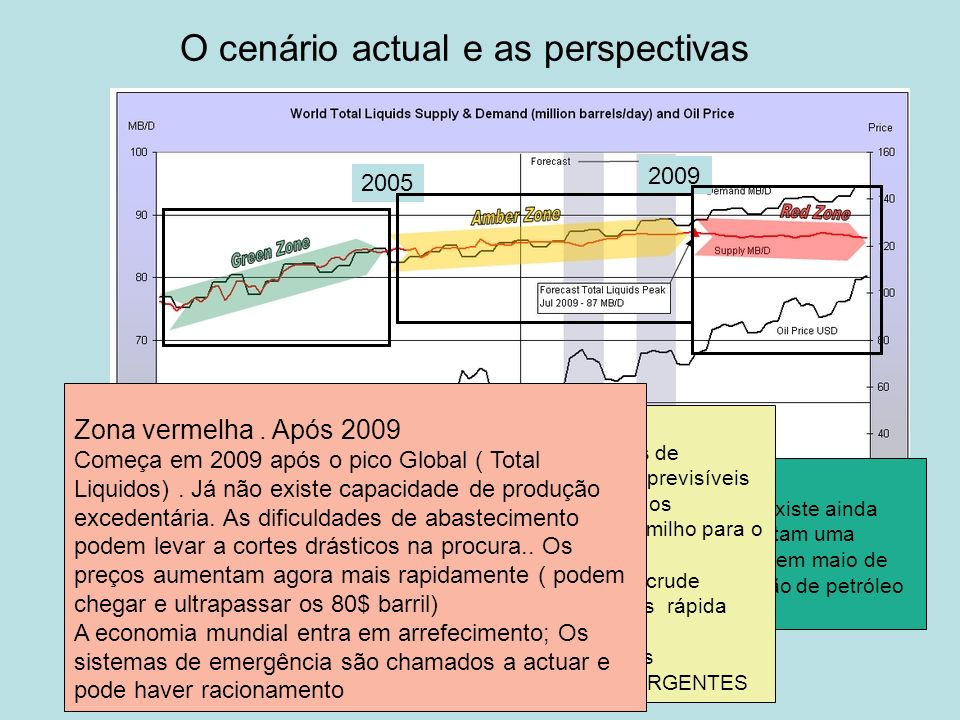 O cenário actual e as perspectivas