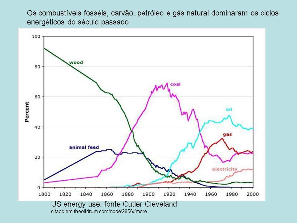 energéticos do século passado