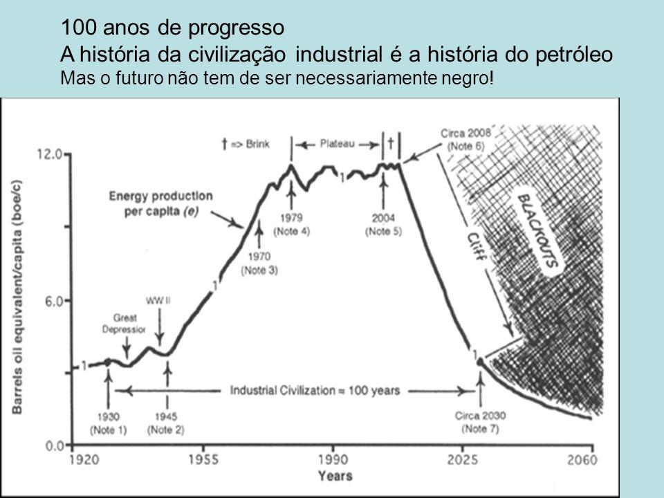 A história da civilização industrial é a história do petróleo