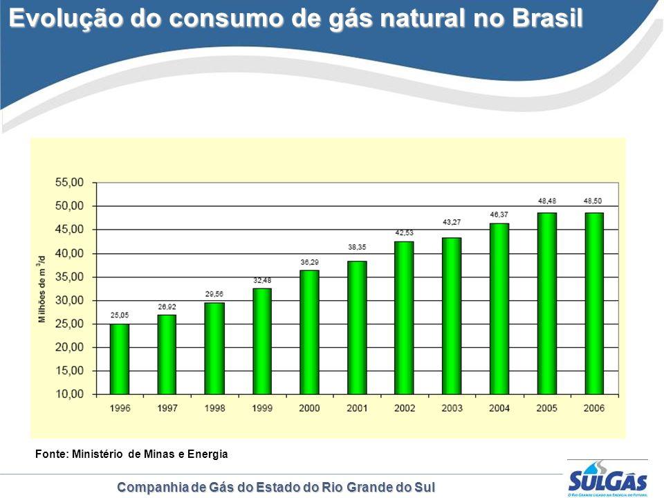 Evolução do consumo de gás natural no Brasil