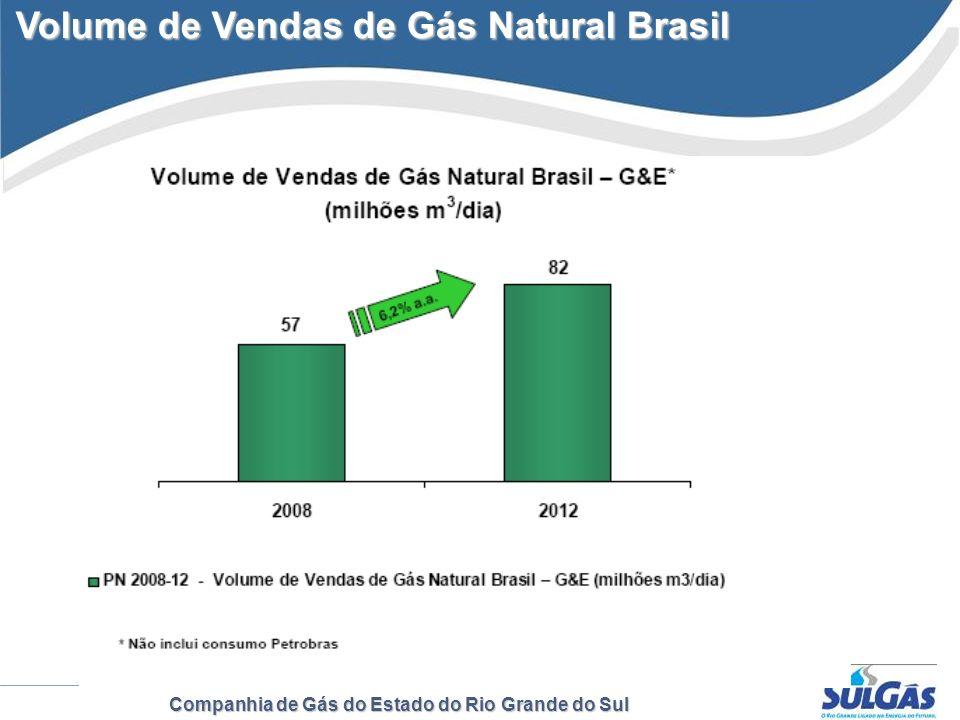 Volume de Vendas de Gás Natural Brasil