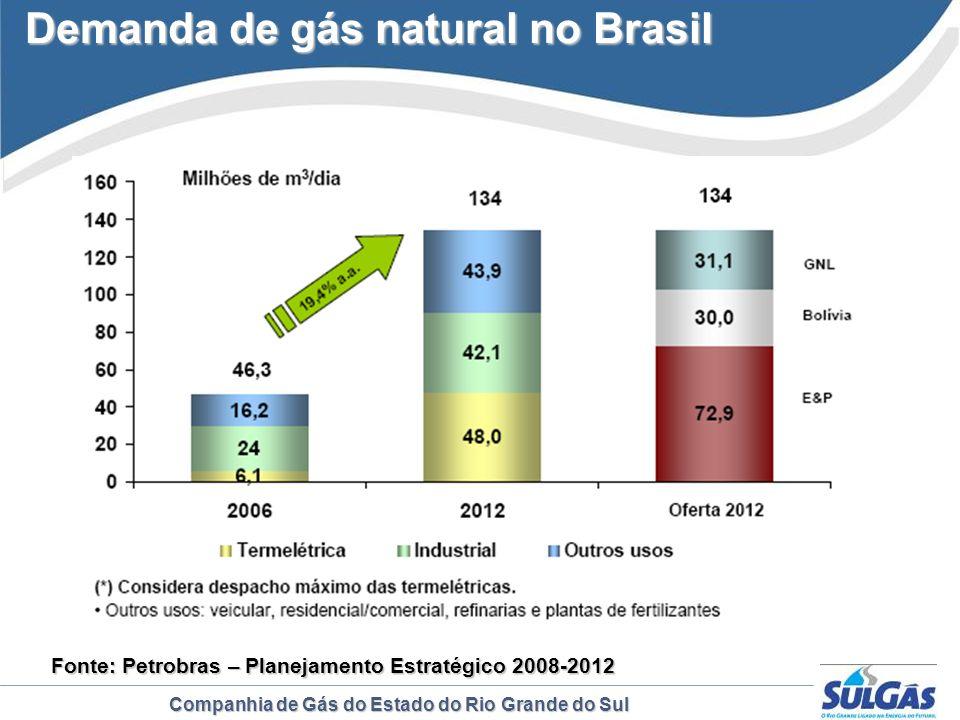 Demanda de gás natural no Brasil