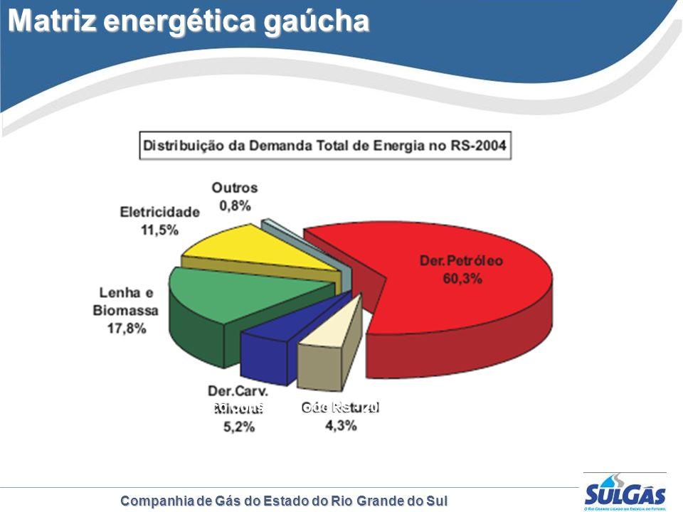 Matriz energética gaúcha