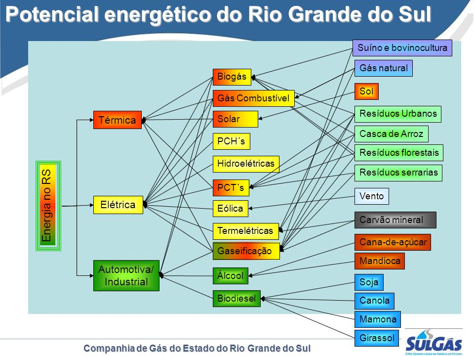 Potencial energético do Rio Grande do Sul