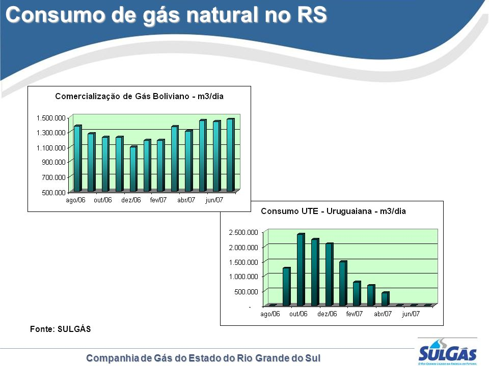 Consumo de gás natural no RS
