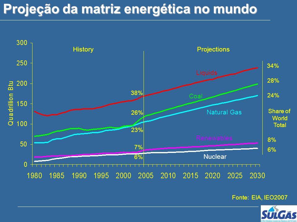 Projeção da matriz energética no mundo