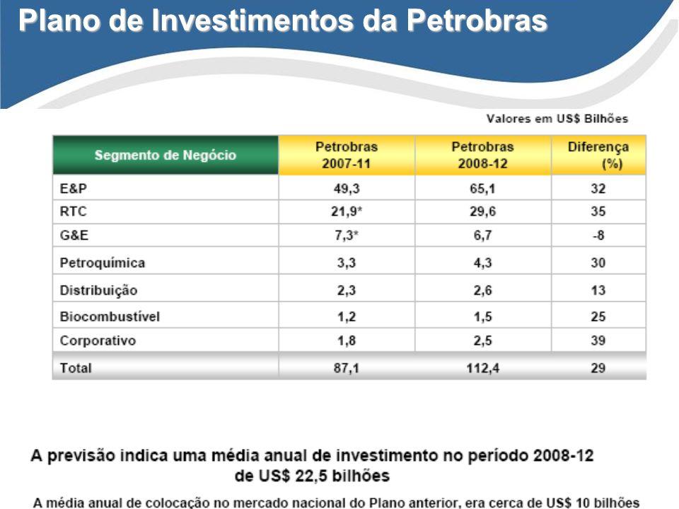 Plano de Investimentos da Petrobras