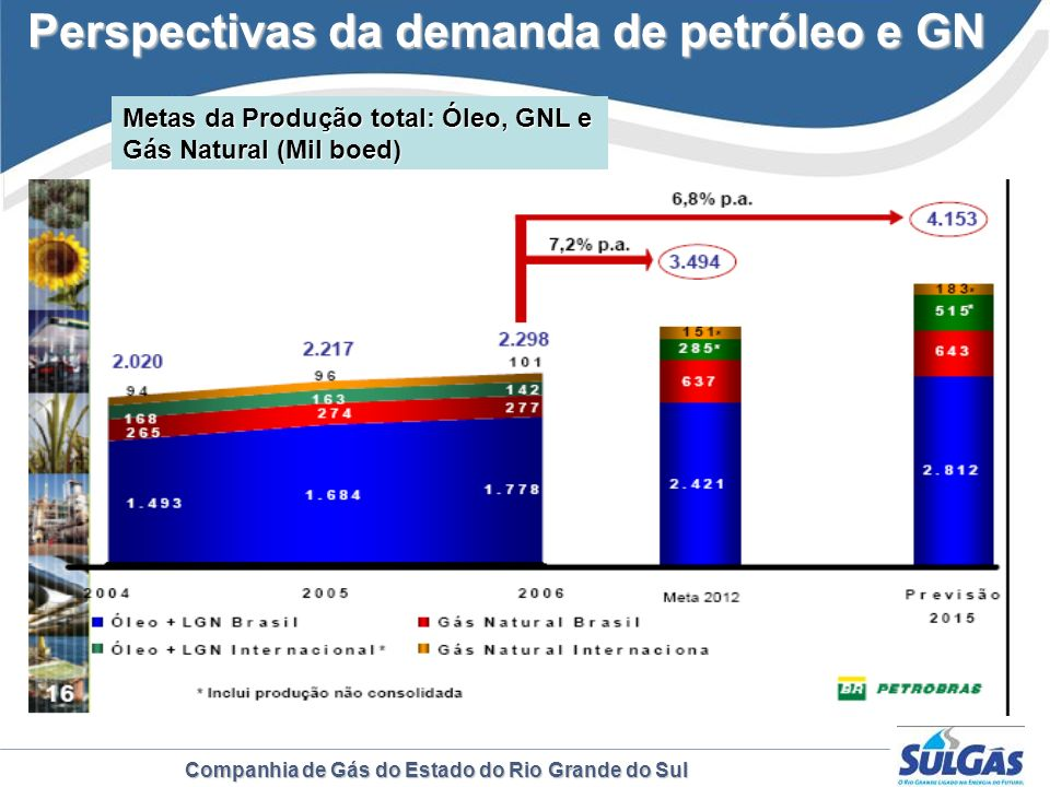 Perspectivas da demanda de petróleo e GN