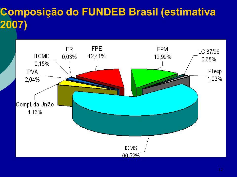 Composição do FUNDEB Brasil (estimativa 2007)