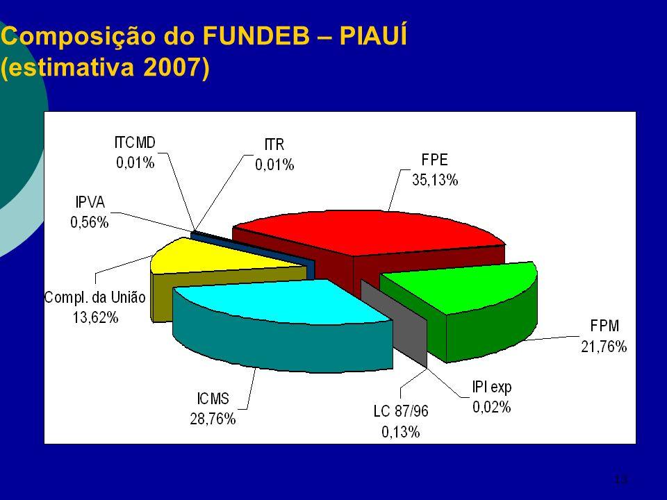 Composição do FUNDEB – PIAUÍ (estimativa 2007)