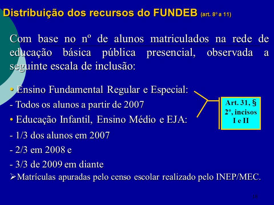 Distribuição dos recursos do FUNDEB (art. 8º a 11)