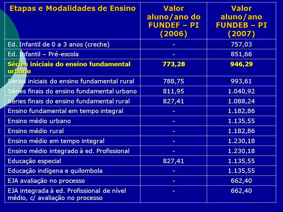 Etapas e Modalidades de Ensino Valor aluno/ano do FUNDEF – PI (2006)